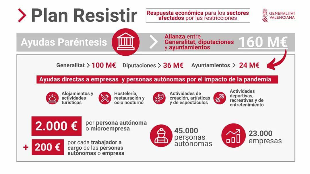 Loriguilla otorgará 30.000 euros a los sectores más castigados por la crisis sanitaria a través del Plan Resistir
